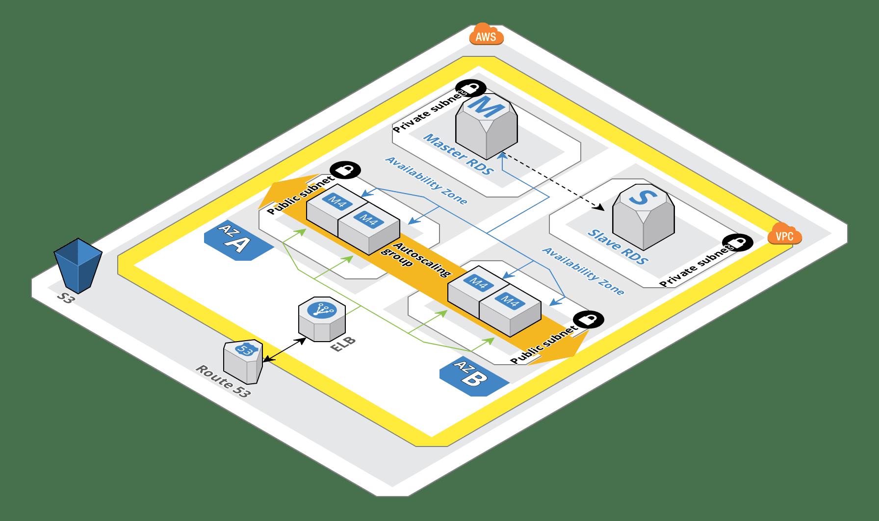 [Guía] Diseña una arquitectura de alta disponibilidad con AWS